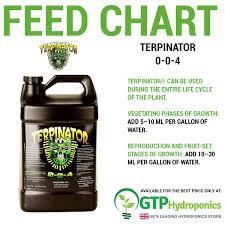 Terpinator Feed Chart Terpinator 0 0 4