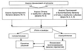 Анализу финансовой отчетности ru