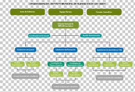 Chart Organization Of Local Government Implan Los Cabos Cabo San Lucas Organizational Chart Local