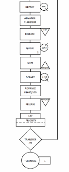 Имитационное Моделирование Реферат pleerindustryat Имитационное Моделирование Бизнес процессов Реферат