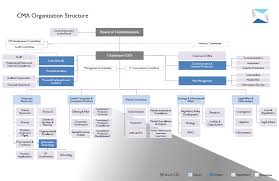 Procurement Department Organization Chart Organizational Structure