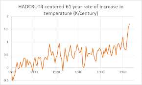 prior to 1976 the highest rate was 0 934 k per century since 1976 the centered 61 year rate of temperature increase has been higher than the 1880 1975