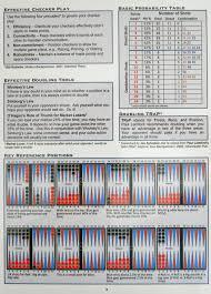 Backgammon Dice Odds Chart Backgammon Essentials Backgammon Study Guide Backgammon