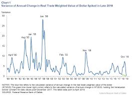 Trade Relationships Affect U S Dollar Appreciations Impact