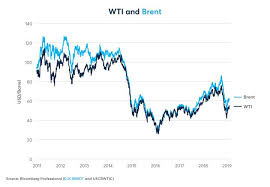 Oilu Stock Chart Oilu Stock News And Price Proshares Ultrapro 3x Crude Oil