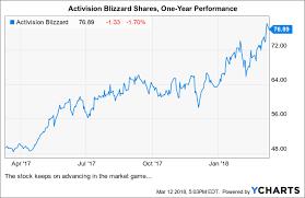 Activision Blizzard An Expensive Long Term Idea
