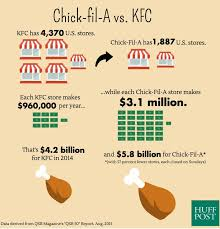 The Crazy Way Chick Fil A Beats Other Fast Food Chains