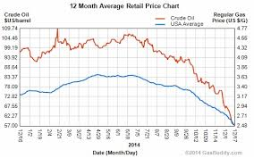 Real Estate Home Values Chart Falling Oil Prices Impact On Houston Real Estate