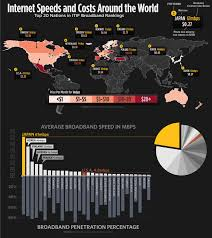 Internet Speed Chart World Internet Speeds And Costs Around The World Shown Visually