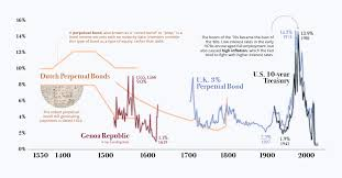 Bond Market Historical Chart Charted The History Of Interest Rates Over 670 Years