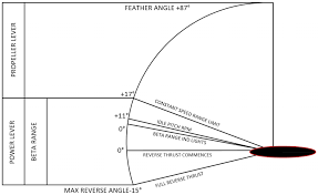 Prop Pitch Chart How To Read The Propeller Range Chart For Dhc 6 Twin Otter