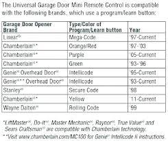 reprogramming er garage door keypad er garage door opener manual reset garage door reset garage door er garage door keypad reset reprogram
