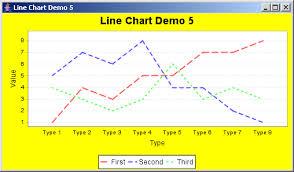 Jfreechart Line Chart Demo 1 Line Chart Chart Java