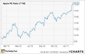 Apple Inc Stock History Chart Apple Inc S Stocks 40 Comeback What Investors Should