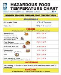 Turkey Internal Temperature Chart 80 Problem Solving Cooking Temperature Chart Pdf