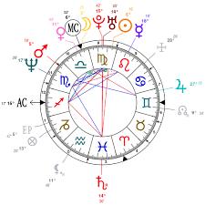Nicki Minaj Birth Chart Astrology And Natal Chart Of Shania Twain Born On 1965 08 28