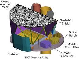 About Swift - BAT Instrument Description - Swift