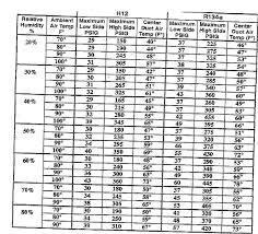 R134a Static Pressure Chart A C Help Less Than Optimum Performance 2000 2014