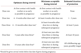 How To Make Vaccination Chart Tetanus Toxoid Vaccination Schedule For Pregnant Women And