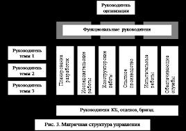 Дипломная работа Организационная структура управления  Проектные структуры различаются между собой по масштабу деятельности широте охвата научно технических проблем и проблем производства характеру связей с