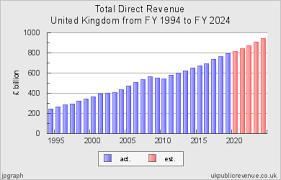 Uk Deficit Chart Public Revenue Chart For United Kingdom 1994 2024 Central
