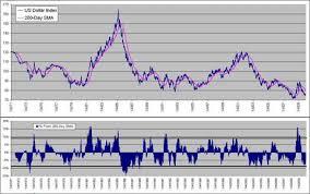 Time To Buy The Dollar Seeking Alpha