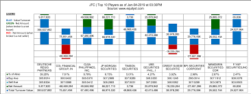 Jfc Stock Analysis Jollibee Foods Corporation
