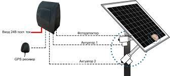 Устройство солнечных панелей