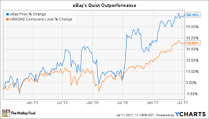 Ebay Stock Chart Ignore Ebay Inc Here Are 2 Better Stocks The Motley Fool