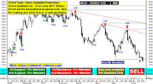 Mcx Crude Oil Chart Crude Oil Technical Analysis Charts Support Resistance