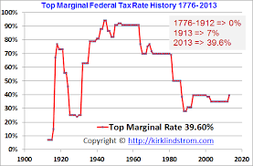 Top Marginal Us Federal Tax Rates From 1776 Through 2013