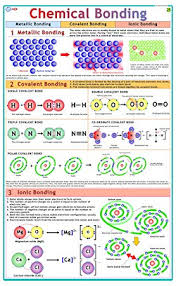 Chemistry Wall Charts 5 X Vcp Educational Chemical Bonding Litho Paper Laminated