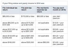 Medicare Part B Premium And Costs Medisource
