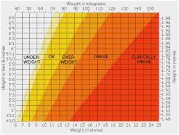 Weight Chart For Women Healthy Weight Chart Women Healthy Weight Range For Women