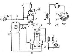 Отчет по практике Техническая эксплуатация и обслуживание  Рис 47 Схемы кенотронной установки а принципиальная б испытания кабеля со свинцовой оболочкой 1 кенотронная лампа 2 трансформатор накала