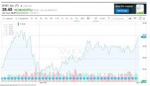 How To Read Stock Market Charts ToughNickel Amazing AtT Stock Quote