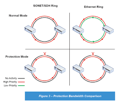 Oc3 Bandwidth Chart Benefits Of Using Ethernet Instead Of Sonet Sdh Tc