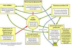 Дипломная работа Рынок ценных бумаг Республики Беларусь  Дипломная работа Рынок ценных бумаг Республики Беларусь состояние проблемы пути развития ru