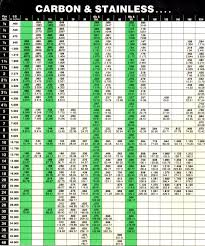 Stainless Steel Pipe Schedule Chart 12 Steel Pipe Schedule 80 Pdf