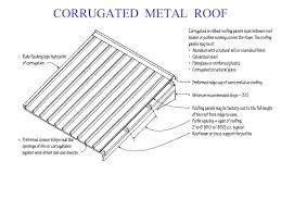 how to install galvanized metal roofing