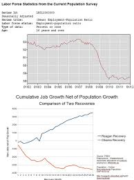 Obama Recovery In 9 Charts Charts Obama Doesnt Want You To See The Conservative Papers