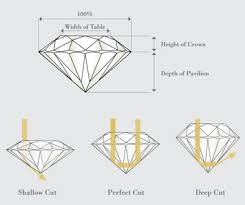 Diamond 4c Chart 4cs Diamond Buying Guide Singapore Diamond