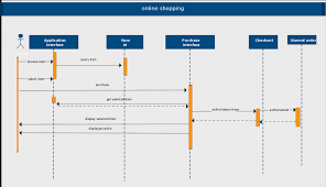 Timeline Chart For Online Shopping System Sequence Diagram Templates To Instantly View Object
