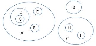 Disjoint Venn Diagram Example Contest Results