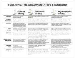 argumentative v persuasive writing a chart that defines argumentative v persuasive writing a chart that defines the differences between opinion
