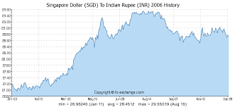 Singapore Dollar Sgd To Indian Rupee Inr History Foreign