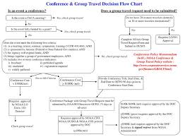 Ppt Conference Group Travel Decision Flow Chart
