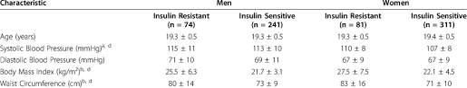 of the study population by sex and insulin resistance category ...