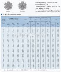 Aircraft Cable Chart
