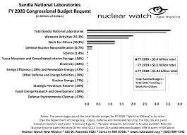 Sandia National Laboratories Annual Budget Is 81 Military